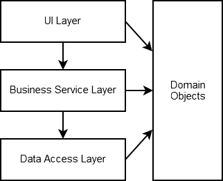 n-tier plus domain objects